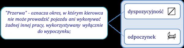 Przerwa - definicja